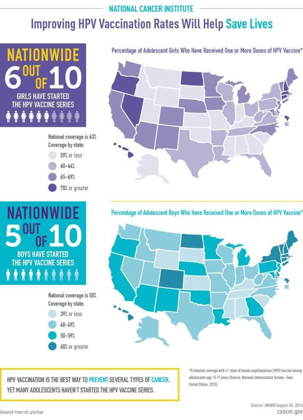 hpv-vaccine-uptake-infographic.__v100248120